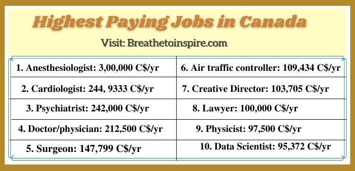 Highest-paying-jobs-in-Canada