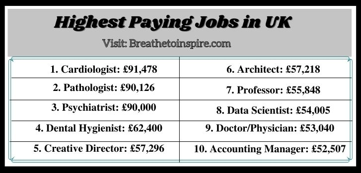 Highest-paying-jobs-in-UK